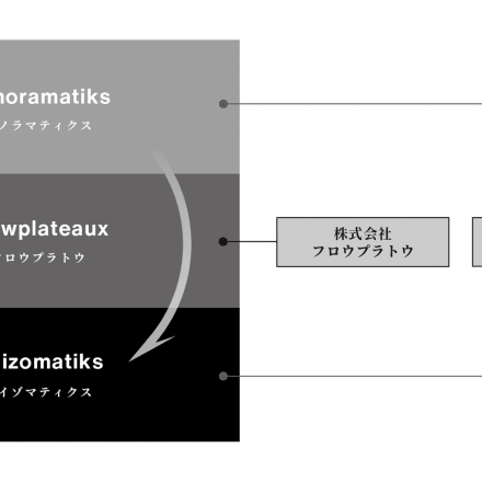 新体制の組織図