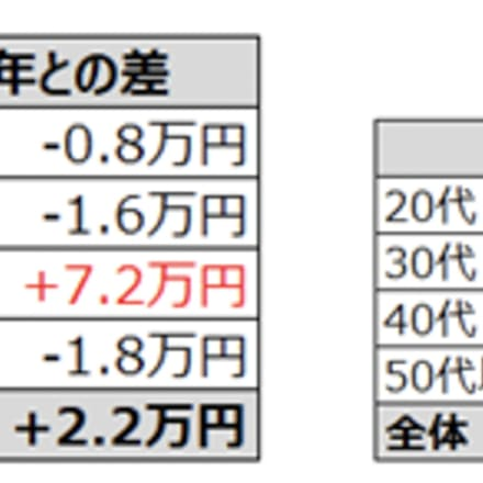 年代別平均年間賞与額
