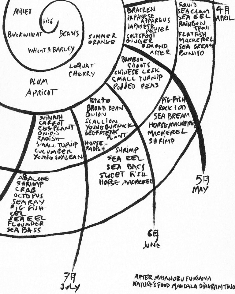 マチュウ・コプランによる福岡正信の「四季の食物マンダラ図」スケッチ 参照:『自然農法 わら一本の革命』(春秋社、2004年、p.201) Masanobu Fukuoka' Nature's food mandala diagram, sketched by Mathieu Copeland.