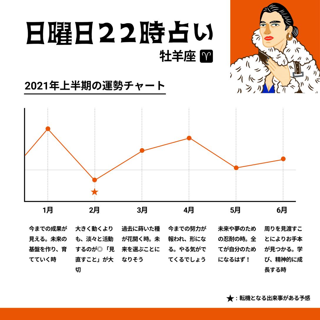 ★各月の運勢のピークは15日前後