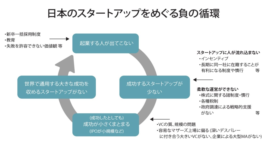 日本のスタートアップをめぐる負の循環