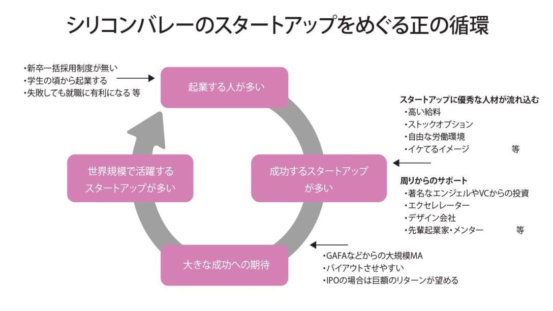 シリコンバレーのスタートアップをめぐる正の循環