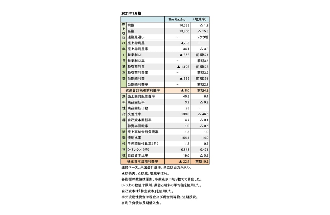 2021年1月期財務数値一覧(表1)