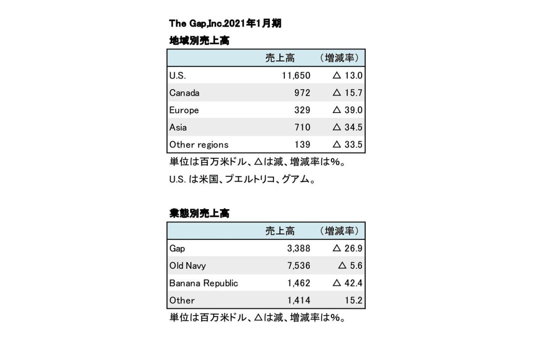 2021年1月期地域別・業態別別売上高(表2)