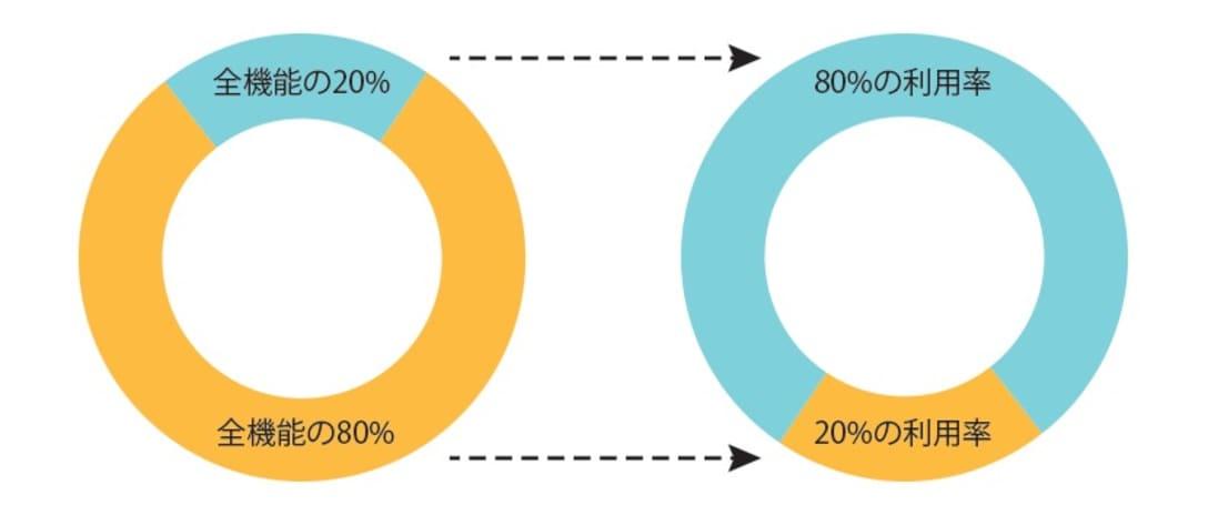 80/20の法則: 全体の20%が80%の結果を生み出す