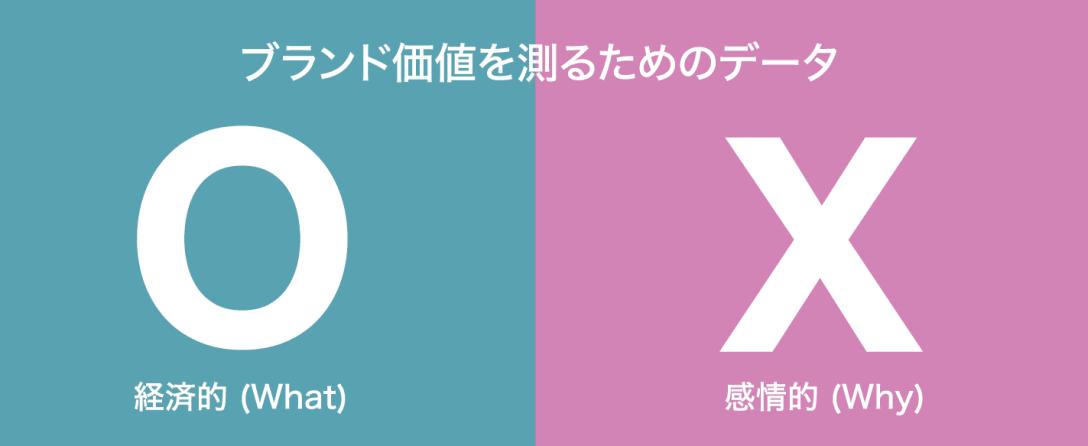 ブランド価値 = 経済性 (Oデータ) x 感情的 (Xデータ)