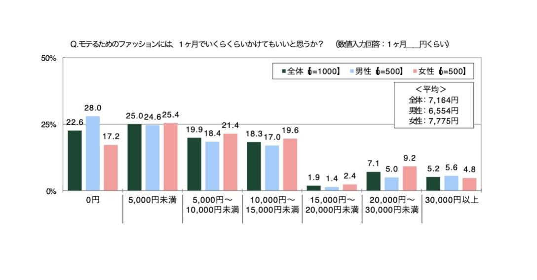 ※SMBCコンシューマーファイナンス調べ