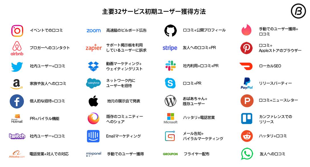 著名サービスの初期ユーザー獲得方法