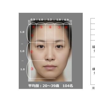 花王 104人の女性の顔を合成した「平均顔」画像