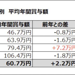 クリーデンス 平均年間賞与額
